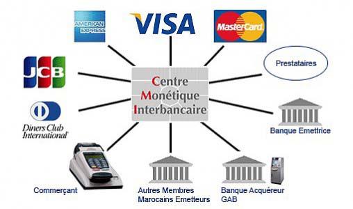 Centre-monetique-interbancaire