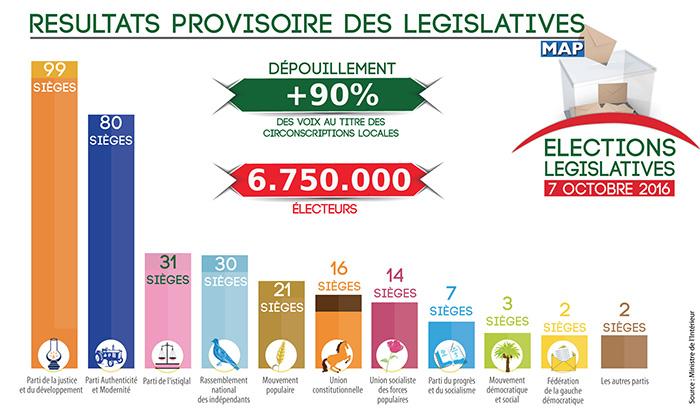resultats-provisoire-elections
